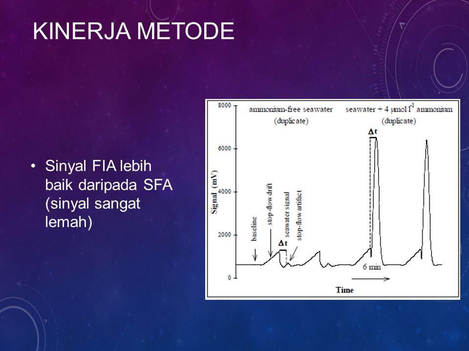 KINERJA METODE Sinyal FIA lebih baik daripada SFA (sinyal sangat lemah)