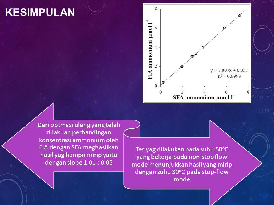 KESIMPULAN Dari optmasi ulang yang telah dilakuan perbandingan konsentrasi ammonium oleh FIA dengan SFA meghasilkan hasil yag hampir mirip yaitu dengan slope 1,01 : 0,05 Tes yag dilakukan pada suhu 50 o C yang bekerja pada non-stop flow mode menunjukkan hasil yang mirip dengan suhu 30 o C pada stop-flow mode