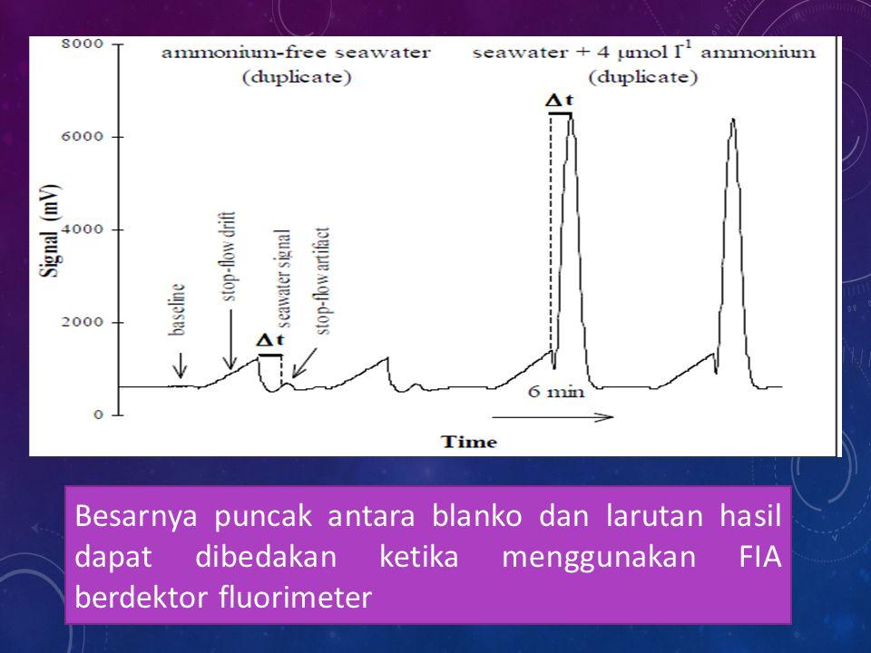 Besarnya puncak antara blanko dan larutan hasil dapat dibedakan ketika menggunakan FIA berdektor fluorimeter