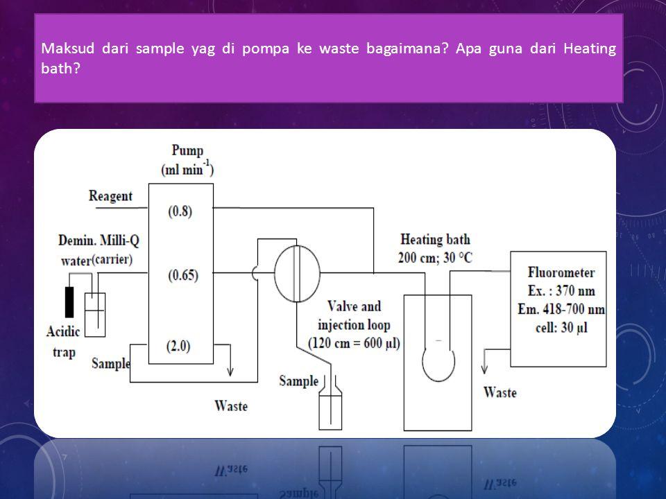 Maksud dari sample yag di pompa ke waste bagaimana Apa guna dari Heating bath