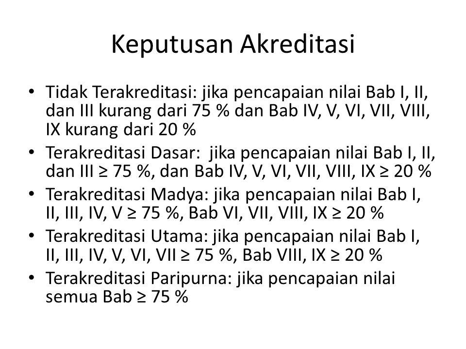 Keputusan Akreditasi Tidak Terakreditasi: jika pencapaian nilai Bab I, II, dan III kurang dari 75 % dan Bab IV, V, VI, VII, VIII, IX kurang dari 20 % Terakreditasi Dasar: jika pencapaian nilai Bab I, II, dan III ≥ 75 %, dan Bab IV, V, VI, VII, VIII, IX ≥ 20 % Terakreditasi Madya: jika pencapaian nilai Bab I, II, III, IV, V ≥ 75 %, Bab VI, VII, VIII, IX ≥ 20 % Terakreditasi Utama: jika pencapaian nilai Bab I, II, III, IV, V, VI, VII ≥ 75 %, Bab VIII, IX ≥ 20 % Terakreditasi Paripurna: jika pencapaian nilai semua Bab ≥ 75 %