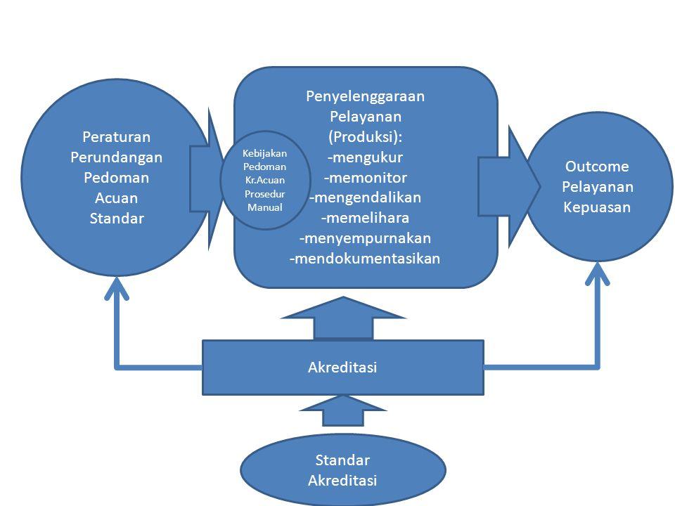 Peraturan Perundangan Pedoman Acuan Standar Penyelenggaraan Pelayanan (Produksi): -mengukur -memonitor -mengendalikan -memelihara -menyempurnakan -men