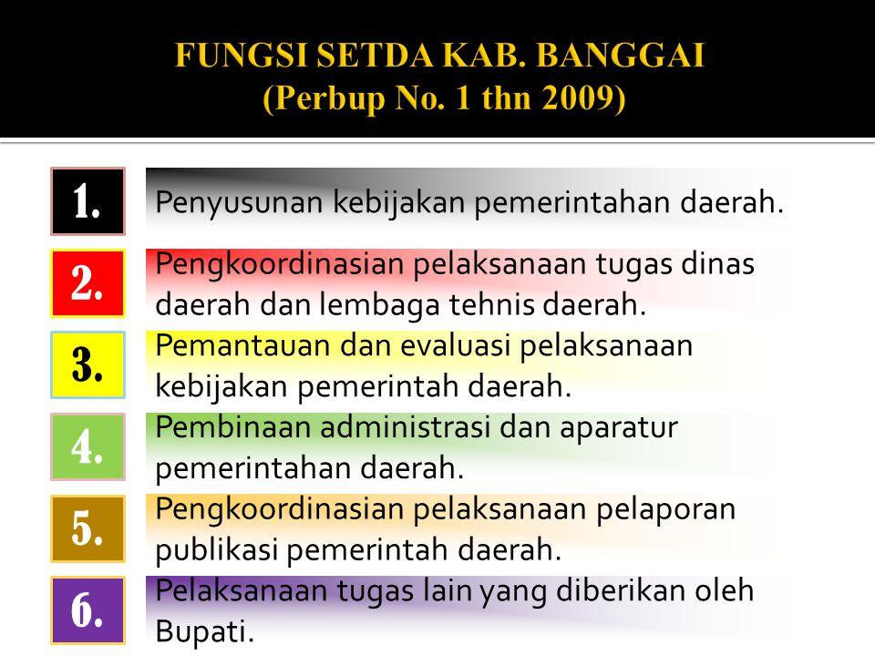 Penyusunan kebijakan pemerintahan daerah.1.