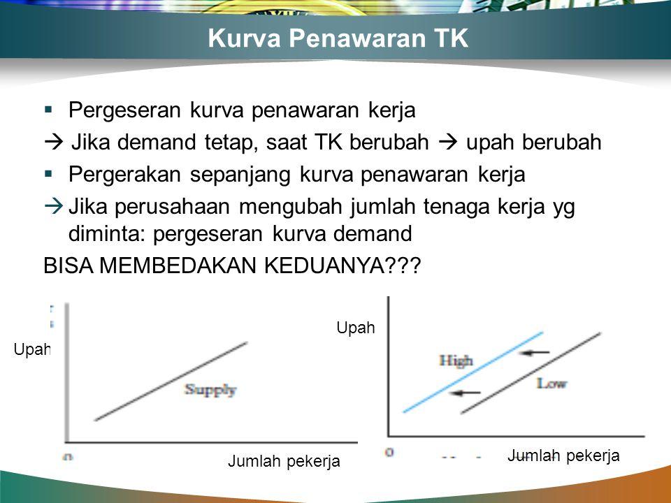 Kurva Penawaran TK  Pergeseran kurva penawaran kerja  Jika demand tetap, saat TK berubah  upah berubah  Pergerakan sepanjang kurva penawaran kerja