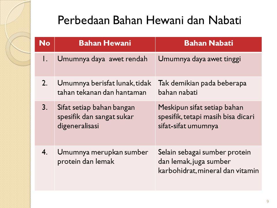 Perbedaan Bahan Hewani dan Nabati 9 NoBahan HewaniBahan Nabati 1.Umumnya daya awet rendahUmumnya daya awet tinggi 2.Umumnya berisfat lunak, tidak taha