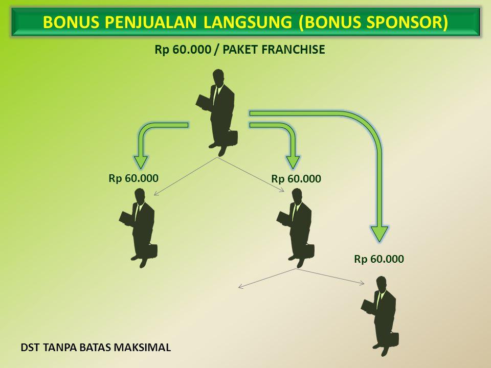 BONUS PENJUALAN LANGSUNG (BONUS SPONSOR) Rp 60.000 / PAKET FRANCHISE Rp 60.000 DST TANPA BATAS MAKSIMAL