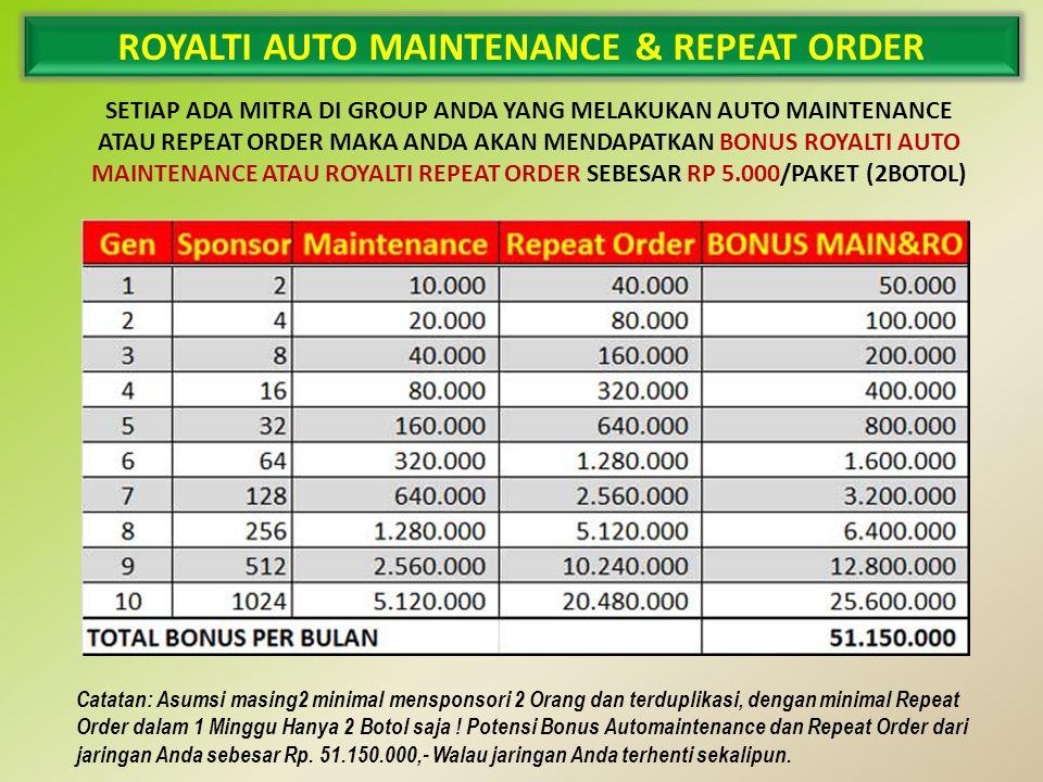 ROYALTI AUTO MAINTENANCE & REPEAT ORDER SETIAP ADA MITRA DI GROUP ANDA YANG MELAKUKAN AUTO MAINTENANCE ATAU REPEAT ORDER MAKA ANDA AKAN MENDAPATKAN BONUS ROYALTI AUTO MAINTENANCE ATAU ROYALTI REPEAT ORDER SEBESAR RP 5.000/PAKET (2BOTOL) Catatan: Asumsi masing2 minimal mensponsori 2 Orang dan terduplikasi, dengan minimal Repeat Order dalam 1 Minggu Hanya 2 Botol saja .