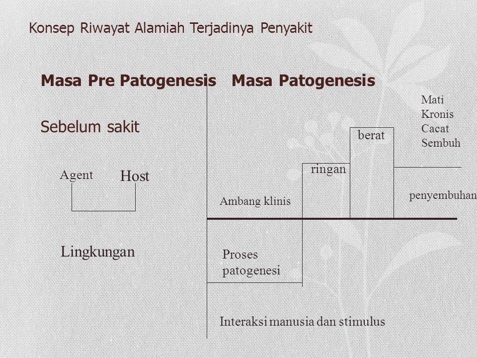 Konsep Riwayat Alamiah Terjadinya Penyakit Masa Pre PatogenesisMasa Patogenesis Sebelum sakit Agent Host Lingkungan Interaksi manusia dan stimulus Proses patogenesi Ambang klinis ringan berat penyembuhan Mati Kronis Cacat Sembuh