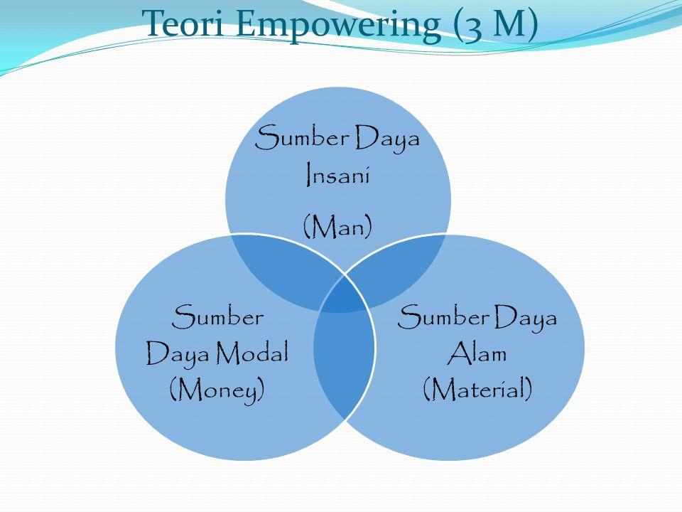 Teori Empowering (3 M) Sumber Daya Insani (Man) Sumber Daya Alam (Material) Sumber Daya Modal (Money)
