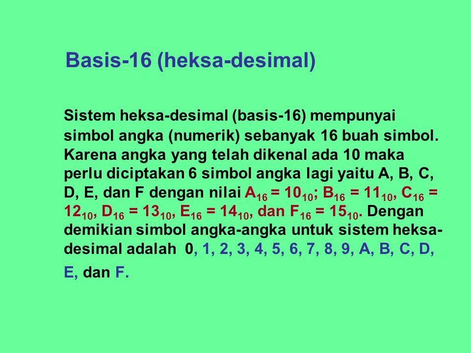 Basis-16 (heksa-desimal) Sistem heksa-desimal (basis-16) mempunyai simbol angka (numerik) sebanyak 16 buah simbol. Karena angka yang telah dikenal ada