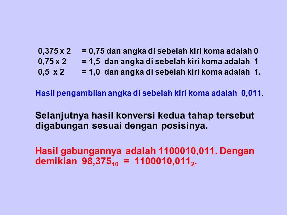0,375 x 2 = 0,75 dan angka di sebelah kiri koma adalah 0 0,75 x 2 = 1,5 dan angka di sebelah kiri koma adalah 1 0,5 x 2 = 1,0 dan angka di sebelah kir
