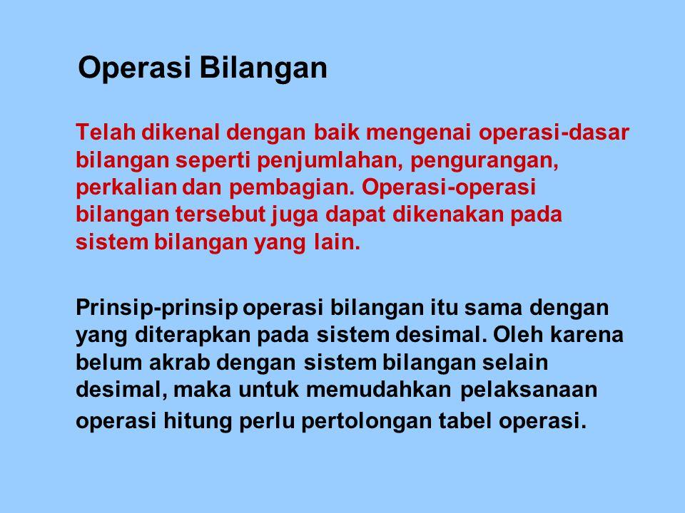 Operasi Bilangan Telah dikenal dengan baik mengenai operasi-dasar bilangan seperti penjumlahan, pengurangan, perkalian dan pembagian. Operasi-operasi