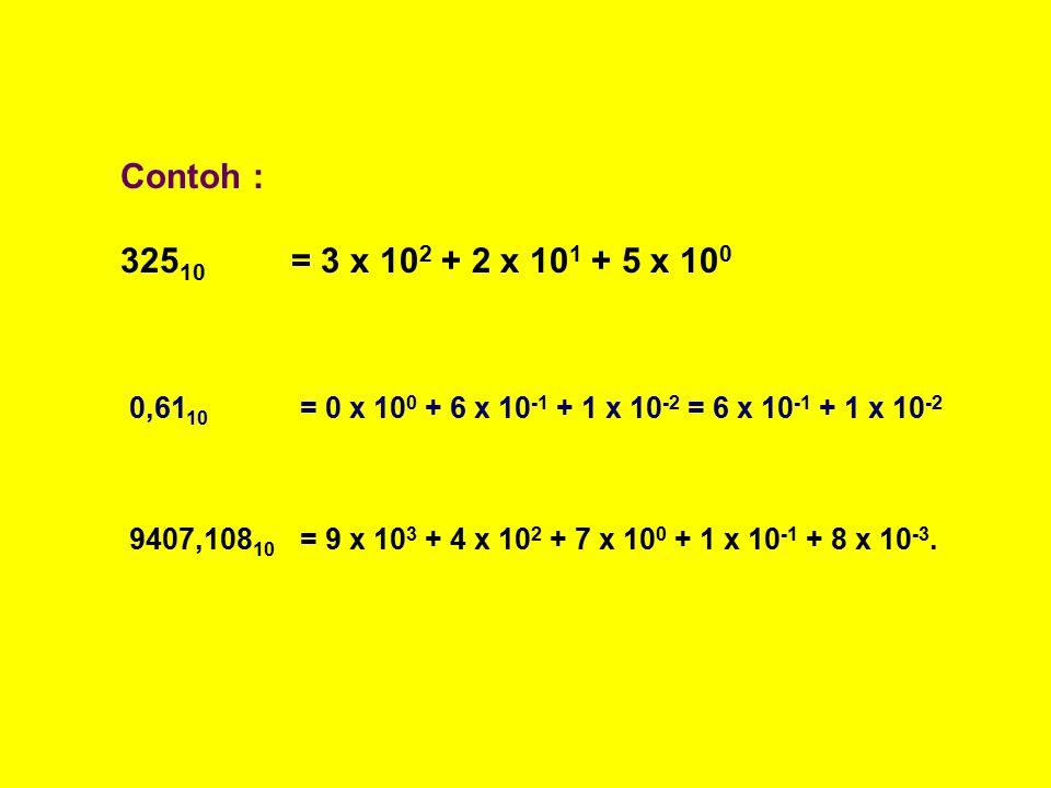 Contoh : 325 10 = 3 x 10 2 + 2 x 10 1 + 5 x 10 0 0,61 10 = 0 x 10 0 + 6 x 10 -1 + 1 x 10 -2 = 6 x 10 -1 + 1 x 10 -2 9407,108 10 = 9 x 10 3 + 4 x 10 2