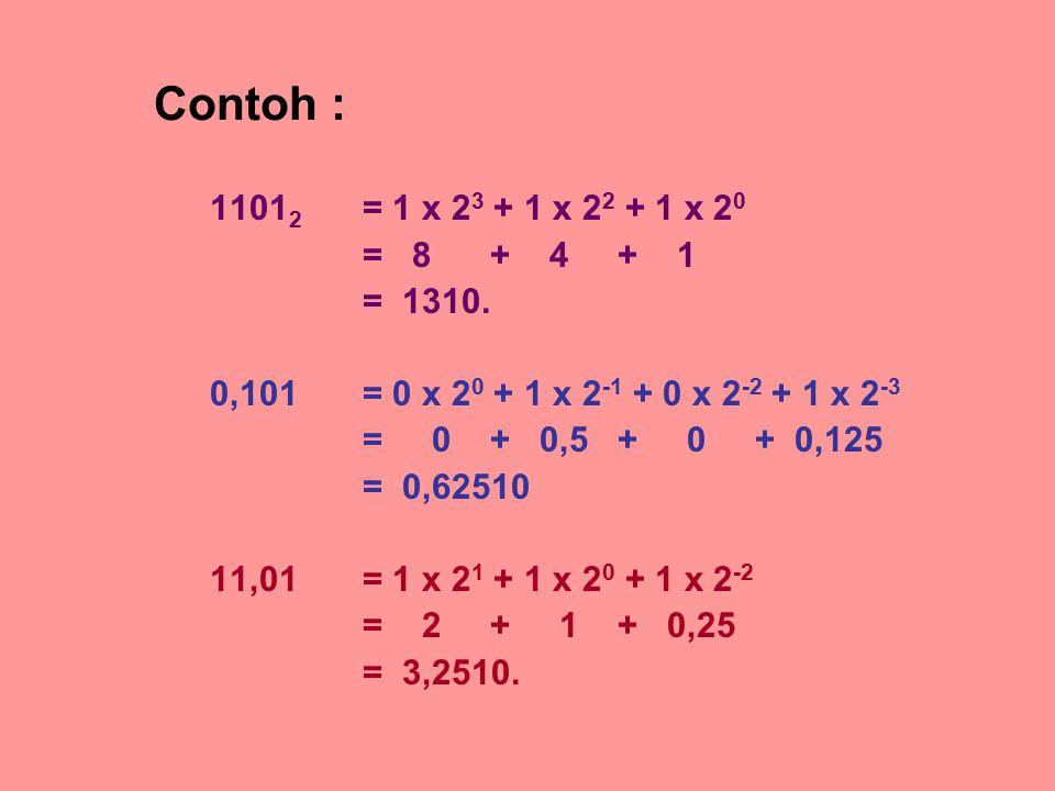 Contoh : 1101 2 = 1 x 2 3 + 1 x 2 2 + 1 x 2 0 = 8 + 4 + 1 = 1310. 0,101= 0 x 2 0 + 1 x 2 -1 + 0 x 2 -2 + 1 x 2 -3 = 0 + 0,5 + 0 + 0,125 = 0,62510 11,0