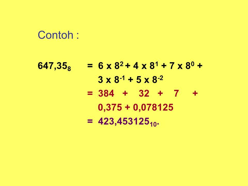 Contoh : 647,35 8 = 6 x 8 2 + 4 x 8 1 + 7 x 8 0 + 3 x 8 -1 + 5 x 8 -2 = 384 + 32 + 7 + 0,375 + 0,078125 = 423,453125 10.