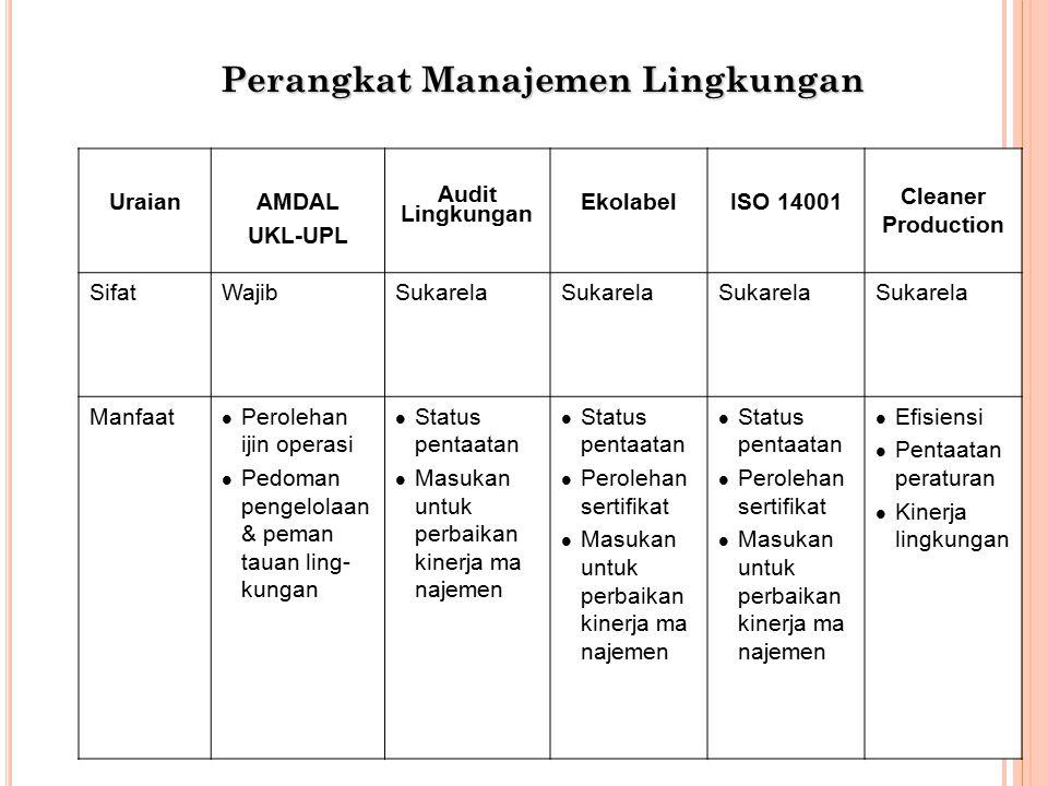 UraianAMDAL UKL-UPL Audit Lingkungan EkolabelISO 14001 Cleaner Production SifatWajibSukarela Manfaat l Perolehan ijin operasi l Pedoman pengelolaan & peman tauan ling- kungan l Status pentaatan l Masukan untuk perbaikan kinerja ma najemen l Status pentaatan l Perolehan sertifikat l Masukan untuk perbaikan kinerja ma najemen l Status pentaatan l Perolehan sertifikat l Masukan untuk perbaikan kinerja ma najemen l Efisiensi l Pentaatan peraturan l Kinerja lingkungan Perangkat Manajemen Lingkungan