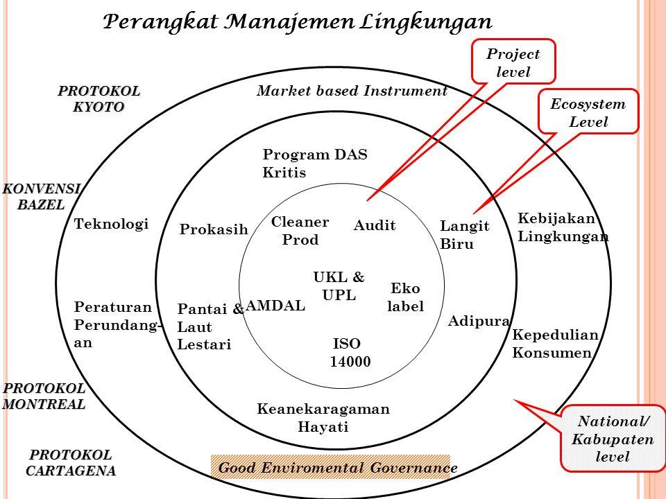 Ecosystem Level AMDAL Audit ISO 14000 Eko label Cleaner Prod Peraturan Perundang- an Kebijakan Lingkungan Good Enviromental Governance Market based In