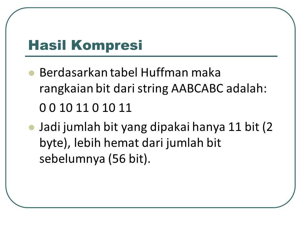 Hasil Kompresi Berdasarkan tabel Huffman maka rangkaian bit dari string AABCABC adalah: 0 0 10 11 0 10 11 Jadi jumlah bit yang dipakai hanya 11 bit (2