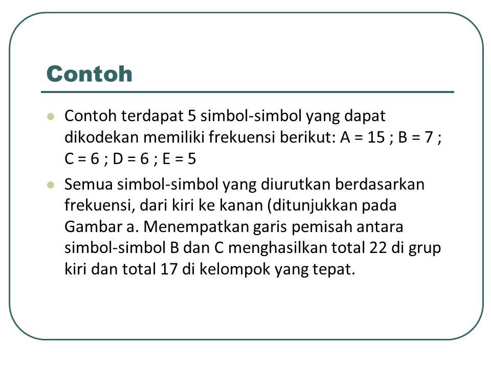 Contoh Contoh terdapat 5 simbol-simbol yang dapat dikodekan memiliki frekuensi berikut: A = 15 ; B = 7 ; C = 6 ; D = 6 ; E = 5 Semua simbol-simbol yan