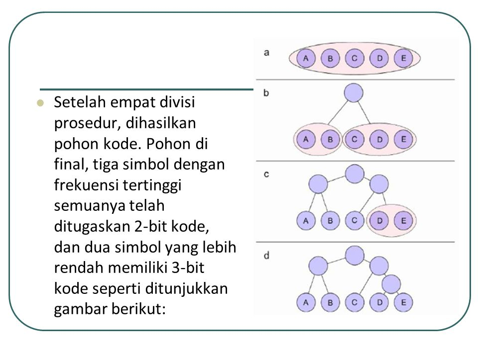 Setelah empat divisi prosedur, dihasilkan pohon kode. Pohon di final, tiga simbol dengan frekuensi tertinggi semuanya telah ditugaskan 2-bit kode, dan