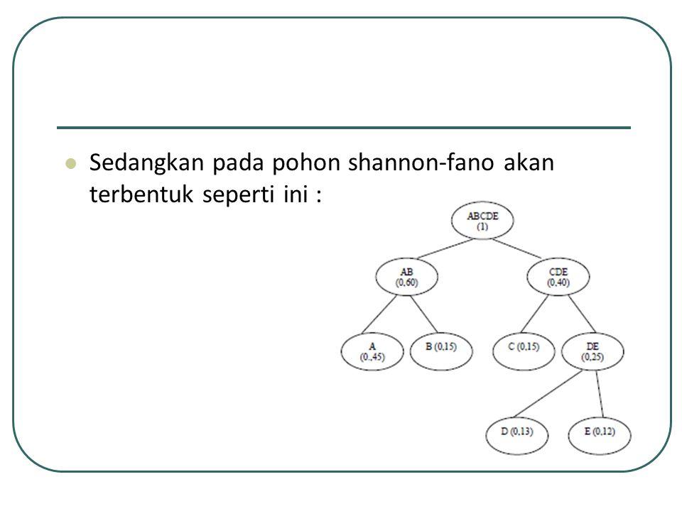 Sedangkan pada pohon shannon-fano akan terbentuk seperti ini :