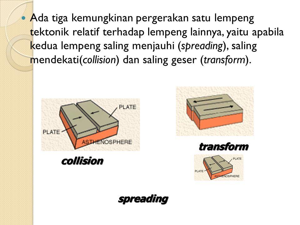 Ada tiga kemungkinan pergerakan satu lempeng tektonik relatif terhadap lempeng lainnya, yaitu apabila kedua lempeng saling menjauhi (spreading), salin