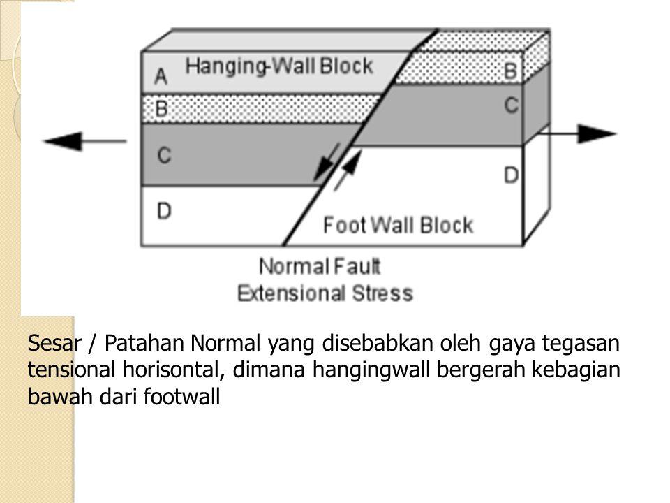 Sesar / Patahan Normal yang disebabkan oleh gaya tegasan tensional horisontal, dimana hangingwall bergerah kebagian bawah dari footwall