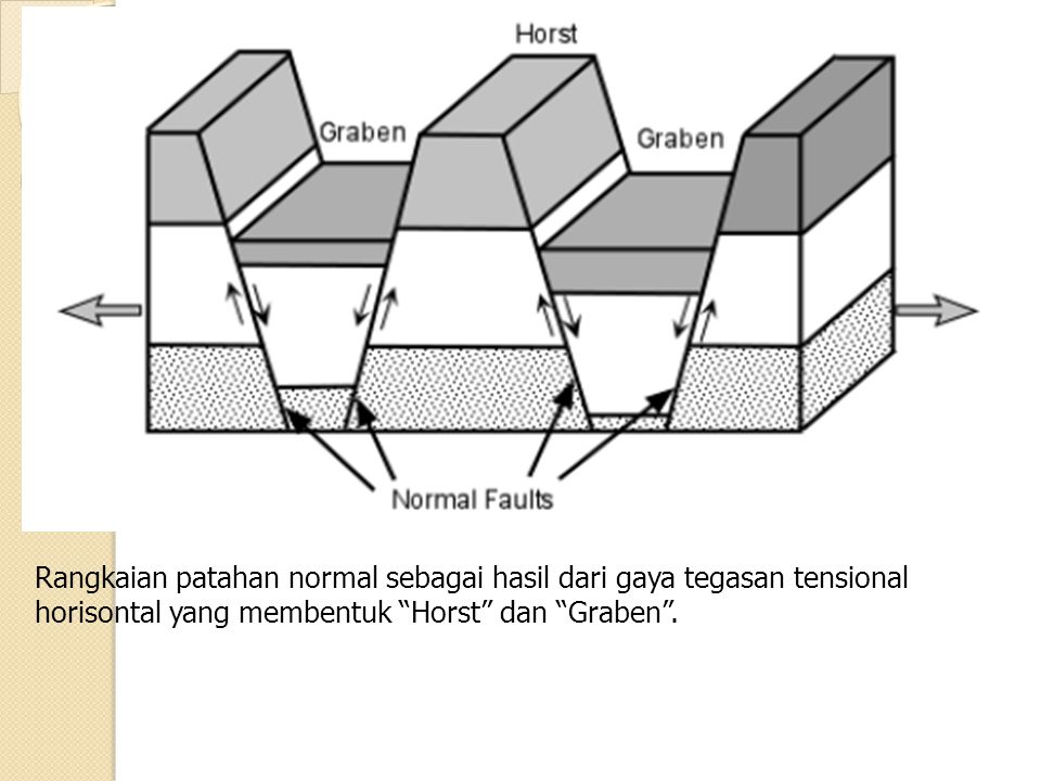 """Rangkaian patahan normal sebagai hasil dari gaya tegasan tensional horisontal yang membentuk """"Horst"""" dan """"Graben""""."""