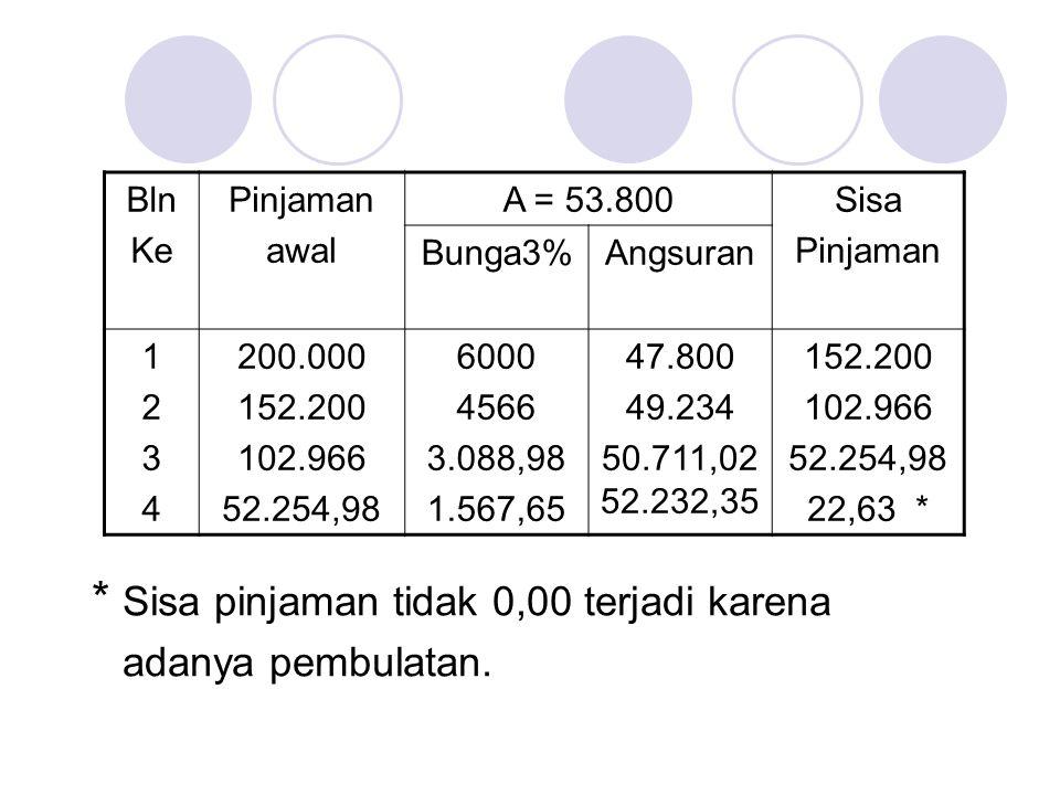 Contoh2 : Berdasarkan tabel di atas, hitunglah besarnya anuitas.