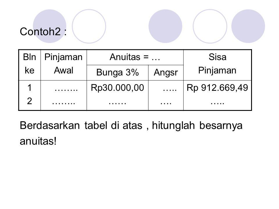 Jawab : Pinjaman awal bln ke-1 = 30.000 x 100/3 = 1.000.000 Angsuran bln ke-1 = Pinj awal-Sisa Pinj (a 1 ) = 1.000.000- 912.669,49 = 87.330,51 Anuitas = a 1 + b 1 = 87.330,51 + 30.000 = 117.330,51