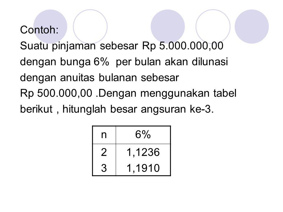 Jawab: a 1 = A - b 1 = 500.000 – 6%(5.000.000) = 500.000 – 300.000 = 200.000 a 3 = a 1 (1+i) 3-1 = 200.000(1,06) 2 = 200.000(1,1236) = 224.720 Jadi besar angsuran ke-3 = Rp 224.720,00