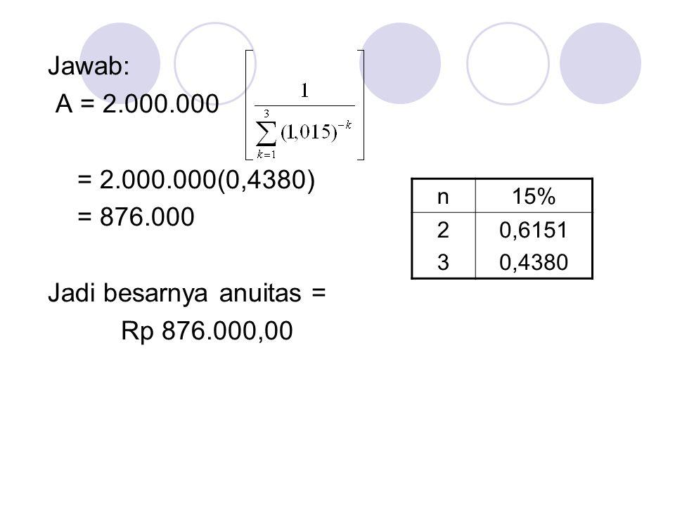 * Membuat tabel rencana pelunasan Contoh1: Pinjaman sebesar Rp 200.000,00 akan dilu- nasi dengan 4 anuitas bulanan.