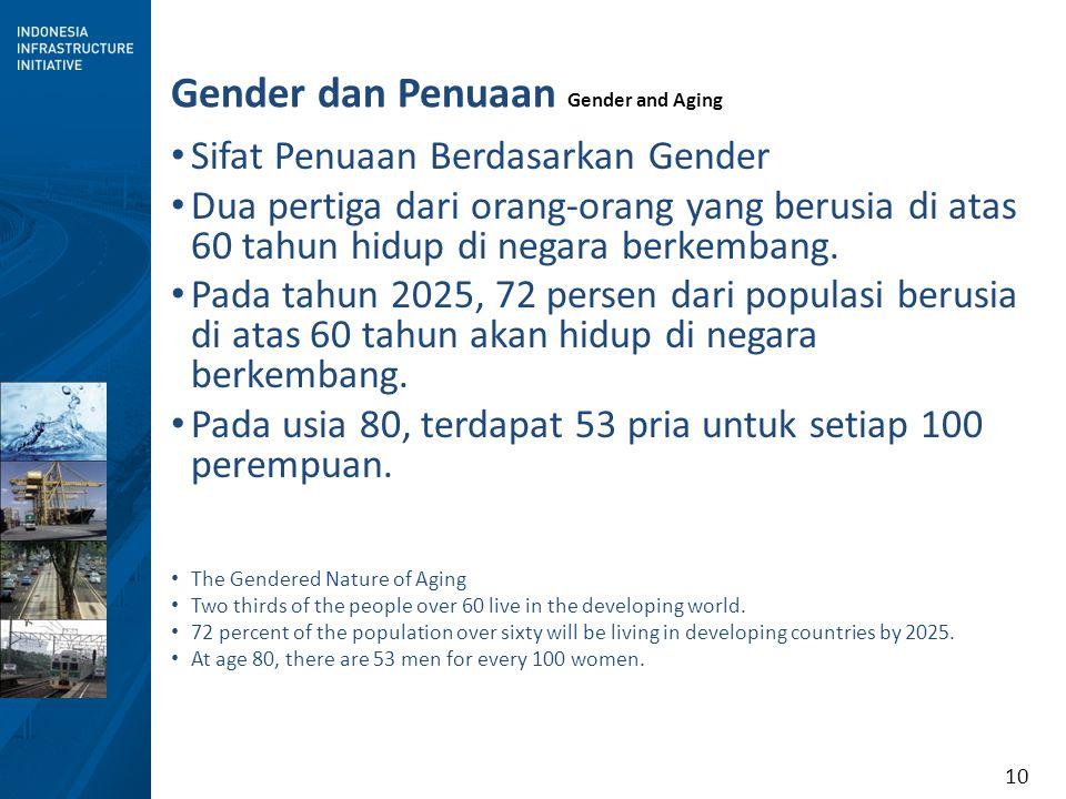 10 Gender dan Penuaan Gender and Aging Sifat Penuaan Berdasarkan Gender Dua pertiga dari orang-orang yang berusia di atas 60 tahun hidup di negara berkembang.
