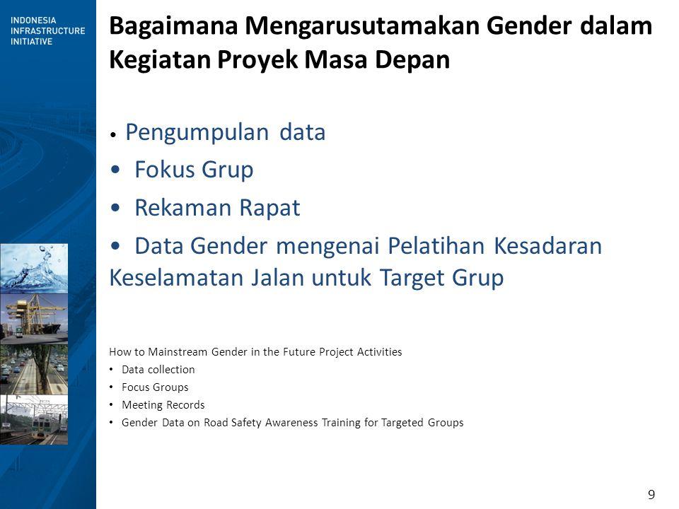 9 Bagaimana Mengarusutamakan Gender dalam Kegiatan Proyek Masa Depan Pengumpulan data Fokus Grup Rekaman Rapat Data Gender mengenai Pelatihan Kesadara