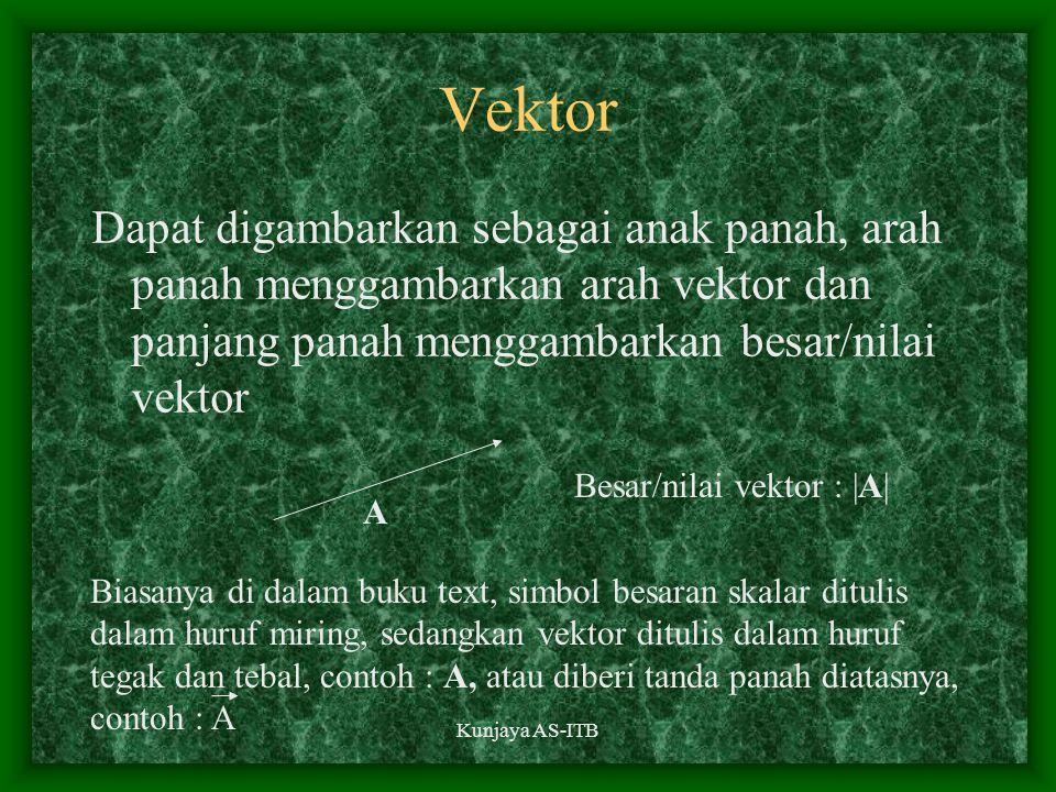 Kunjaya AS-ITB Vektor Dapat digambarkan sebagai anak panah, arah panah menggambarkan arah vektor dan panjang panah menggambarkan besar/nilai vektor A