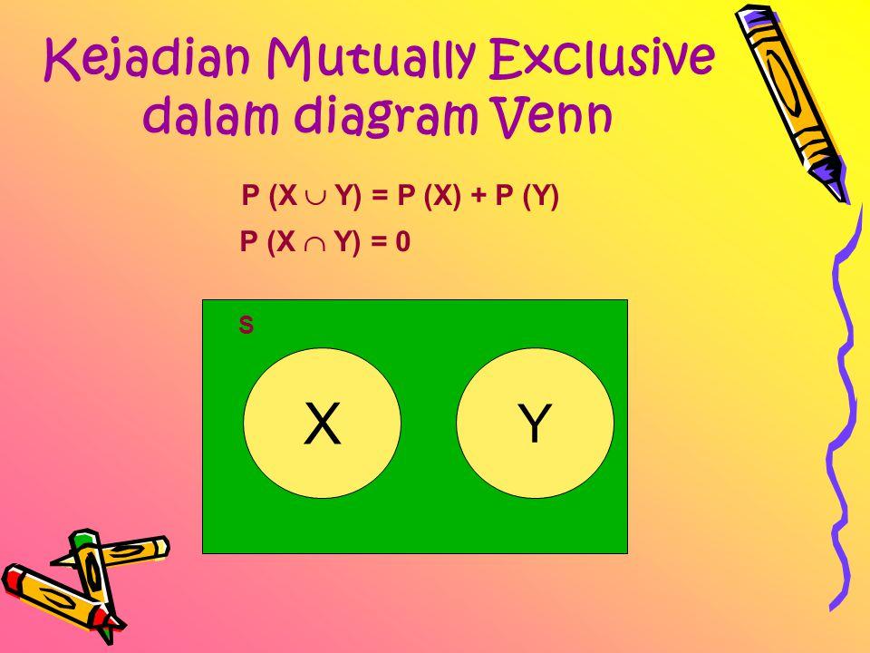 Kejadian Mutually Exclusive dalam diagram Venn P (X  Y) = P (X) + P (Y) P (X  Y) = 0 X Y S