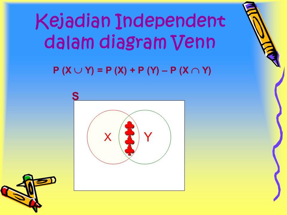 Kejadian Independent dalam diagram Venn P (X  Y) = P (X) + P (Y) – P (X  Y) X Y S ♣ ♣ ♣ ♣