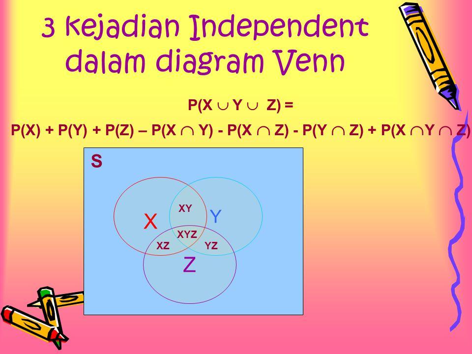 3 kejadian Independent dalam diagram Venn P(X  Y  Z) = P(X) + P(Y) + P(Z) – P(X  Y) - P(X  Z) - P(Y  Z) + P(X  Y  Z) S X Y Z XY XYZ XZYZ