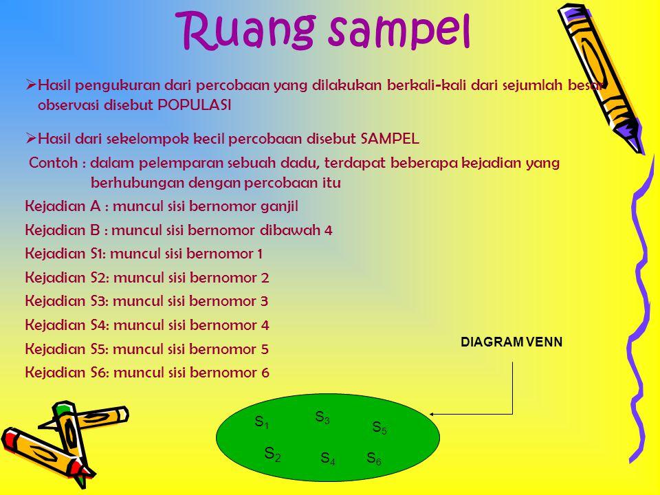 Diagram Venn untuk Kejadian A dan B S1S1 S3S3 S5S5 A S5S5 S1S1 S2S2 S3S3 B B S1S1 S2S2 S3S3 S6S6 S4S4 A S5S5