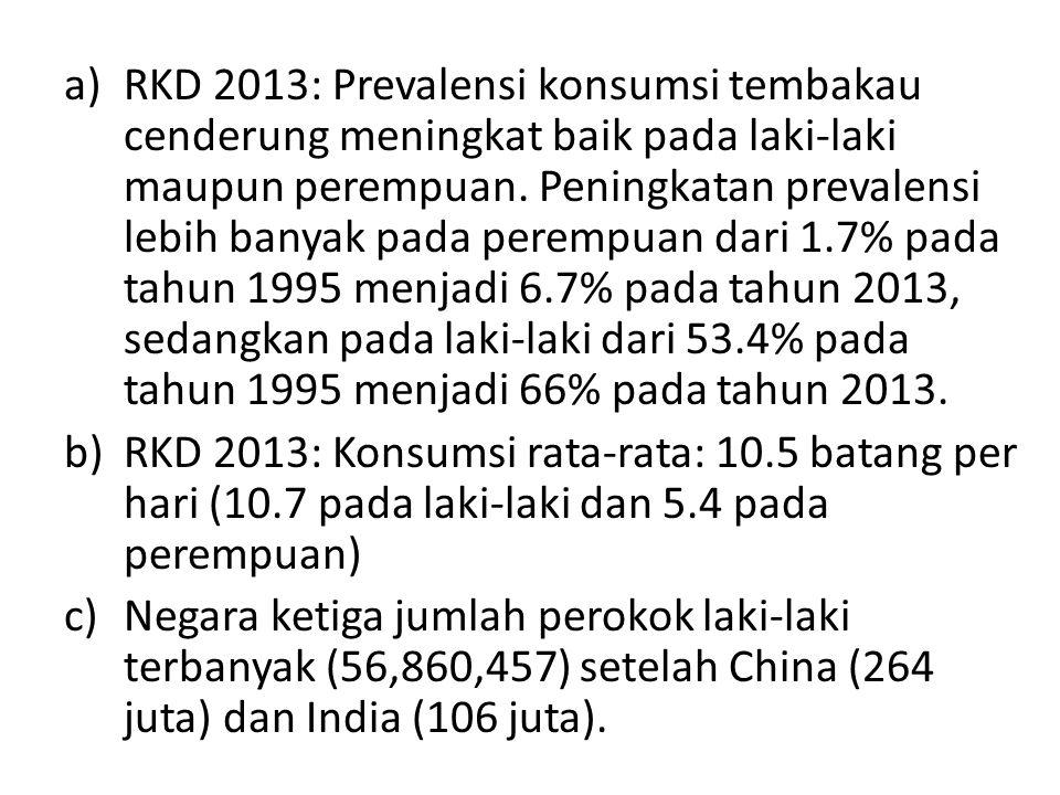 a)RKD 2013: Prevalensi konsumsi tembakau cenderung meningkat baik pada laki-laki maupun perempuan.