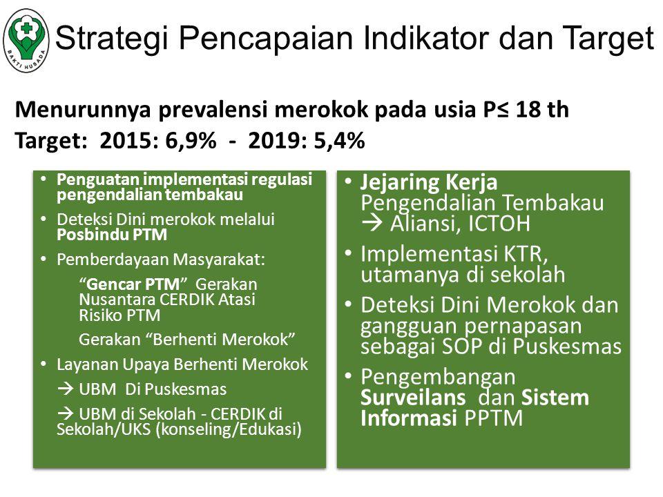 Strategi Pencapaian Indikator dan Target Menurunnya prevalensi merokok pada usia P≤ 18 th Target: 2015: 6,9% - 2019: 5,4% Penguatan implementasi regulasi pengendalian tembakau Deteksi Dini merokok melalui Posbindu PTM Pemberdayaan Masyarakat: Gencar PTM Gerakan Nusantara CERDIK Atasi Risiko PTM Gerakan Berhenti Merokok Layanan Upaya Berhenti Merokok  UBM Di Puskesmas  UBM di Sekolah - CERDIK di Sekolah/UKS (konseling/Edukasi) Penguatan implementasi regulasi pengendalian tembakau Deteksi Dini merokok melalui Posbindu PTM Pemberdayaan Masyarakat: Gencar PTM Gerakan Nusantara CERDIK Atasi Risiko PTM Gerakan Berhenti Merokok Layanan Upaya Berhenti Merokok  UBM Di Puskesmas  UBM di Sekolah - CERDIK di Sekolah/UKS (konseling/Edukasi) Jejaring Kerja Pengendalian Tembakau  Aliansi, ICTOH Implementasi KTR, utamanya di sekolah Deteksi Dini Merokok dan gangguan pernapasan sebagai SOP di Puskesmas Pengembangan Surveilans dan Sistem Informasi PPTM Jejaring Kerja Pengendalian Tembakau  Aliansi, ICTOH Implementasi KTR, utamanya di sekolah Deteksi Dini Merokok dan gangguan pernapasan sebagai SOP di Puskesmas Pengembangan Surveilans dan Sistem Informasi PPTM