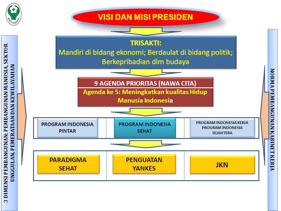 VISI DAN MISI PRESIDEN 9 AGENDA PRIORITAS (NAWA CITA) Agenda ke 5: Meningkatkan kualitas Hidup Manusia Indonesia 9 AGENDA PRIORITAS (NAWA CITA) Agenda ke 5: Meningkatkan kualitas Hidup Manusia Indonesia TRISAKTI: Mandiri di bidang ekonomi; Berdaulat di bidang politik; Berkepribadian dlm budaya TRISAKTI: Mandiri di bidang ekonomi; Berdaulat di bidang politik; Berkepribadian dlm budaya PROGRAM INDONESIA SEHAT PROGRAM INDONESIA PINTAR PROGRAM INDONESIA KERJA PROGRAM INDONESIA SEJAHTERA PROGRAM INDONESIA KERJA PROGRAM INDONESIA SEJAHTERA PENGUATAN YANKES PARADIGMA SEHAT JKN 3 DIMENSI PEMBANGUNAN: PEMBANGUNAN MANUSIA, SEKTOR UNGGULAN, PEMERATAAN DAN KEWILAYAHAN NORMA PEMBANGUNAN KABINET KERJA