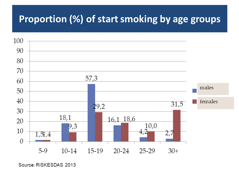 Prevalence (%) of tobacco use among youth (15-19 years) Source: SUSENAS 1995, SKRT 2001, SUSENAS 2004, RISKESDAS 2007*, 2010, 2013