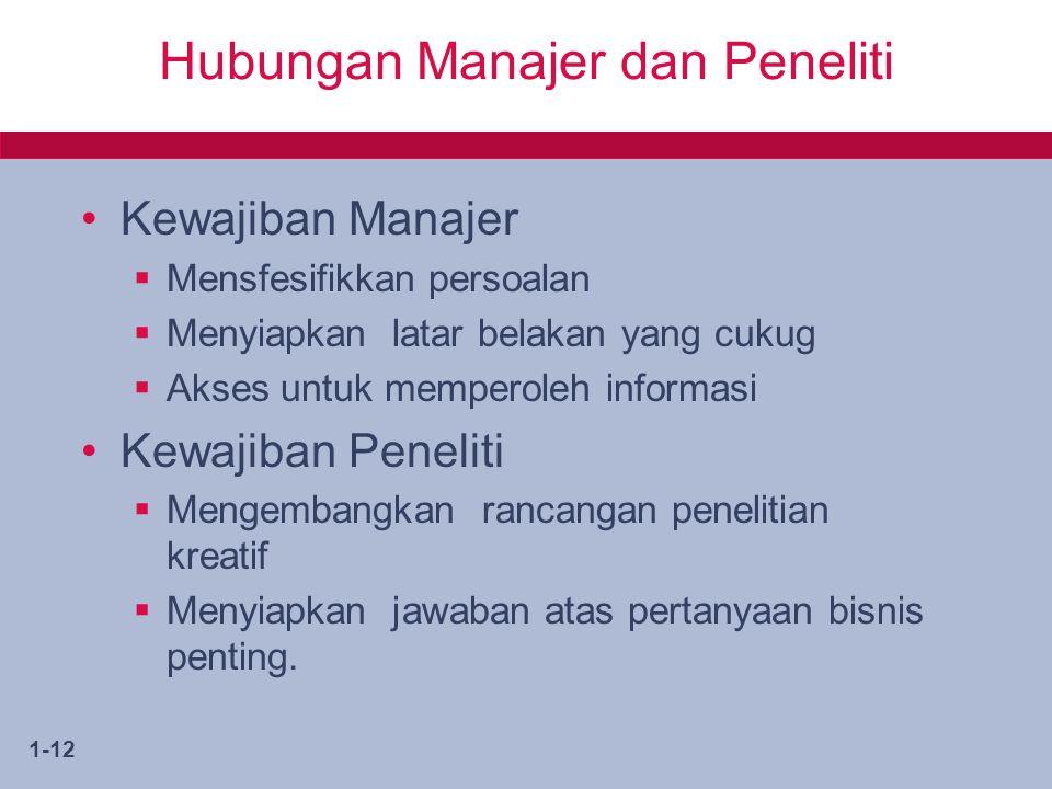 1-12 Hubungan Manajer dan Peneliti Kewajiban Manajer  Mensfesifikkan persoalan  Menyiapkan latar belakan yang cukug  Akses untuk memperoleh informa