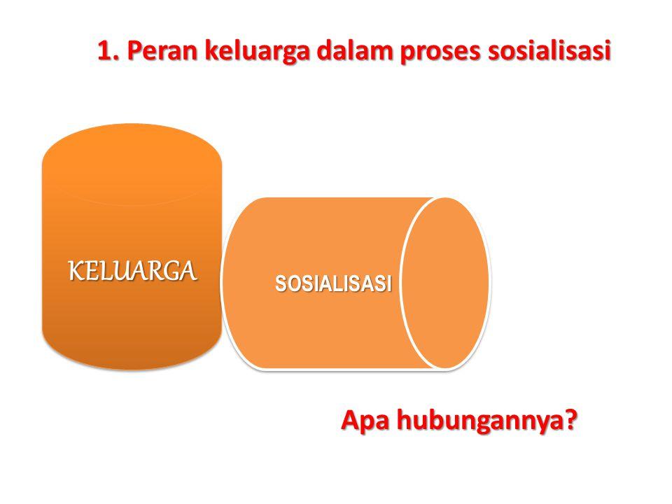 Apa hubungannya? KELUARGAKELUARGA SOSIALISASISOSIALISASI 1. Peran keluarga dalam proses sosialisasi