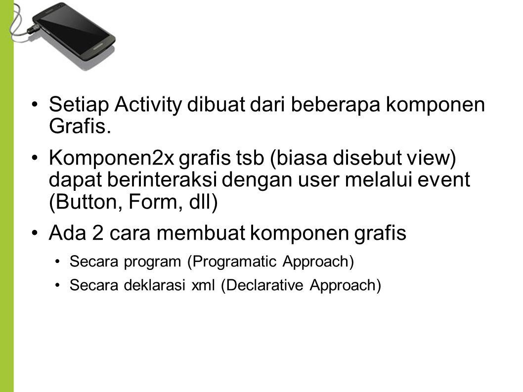 Setiap Activity dibuat dari beberapa komponen Grafis. Komponen2x grafis tsb (biasa disebut view) dapat berinteraksi dengan user melalui event (Button,