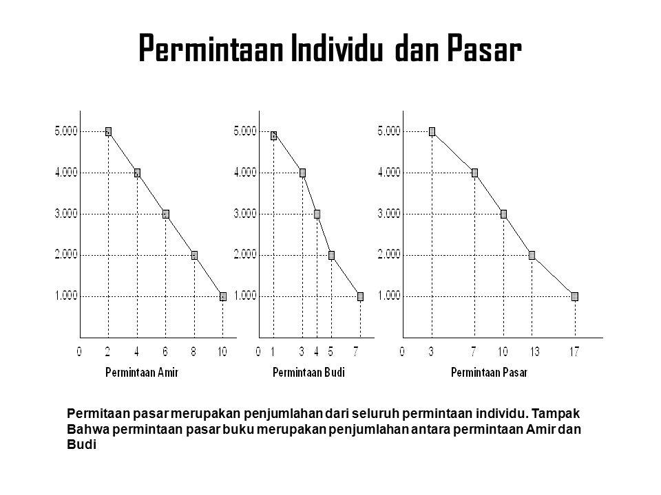Permintaan Individu dan Pasar Permitaan pasar merupakan penjumlahan dari seluruh permintaan individu.