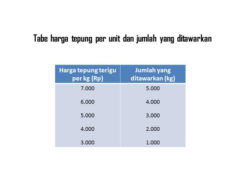 Tabe harga tepung per unit dan jumlah yang ditawarkan Harga tepung terigu per kg (Rp) Jumlah yang ditawarkan (kg) 7.000 6.000 5.000 4.000 3.000 5.000 4.000 3.000 2.000 1.000