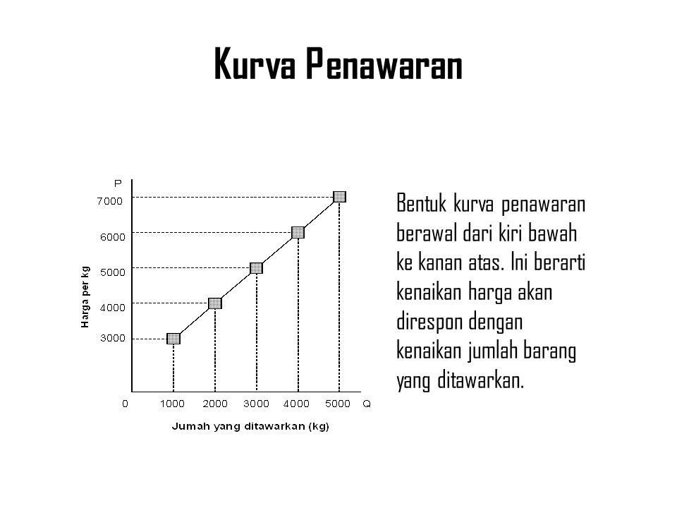 Kurva Penawaran Bentuk kurva penawaran berawal dari kiri bawah ke kanan atas.
