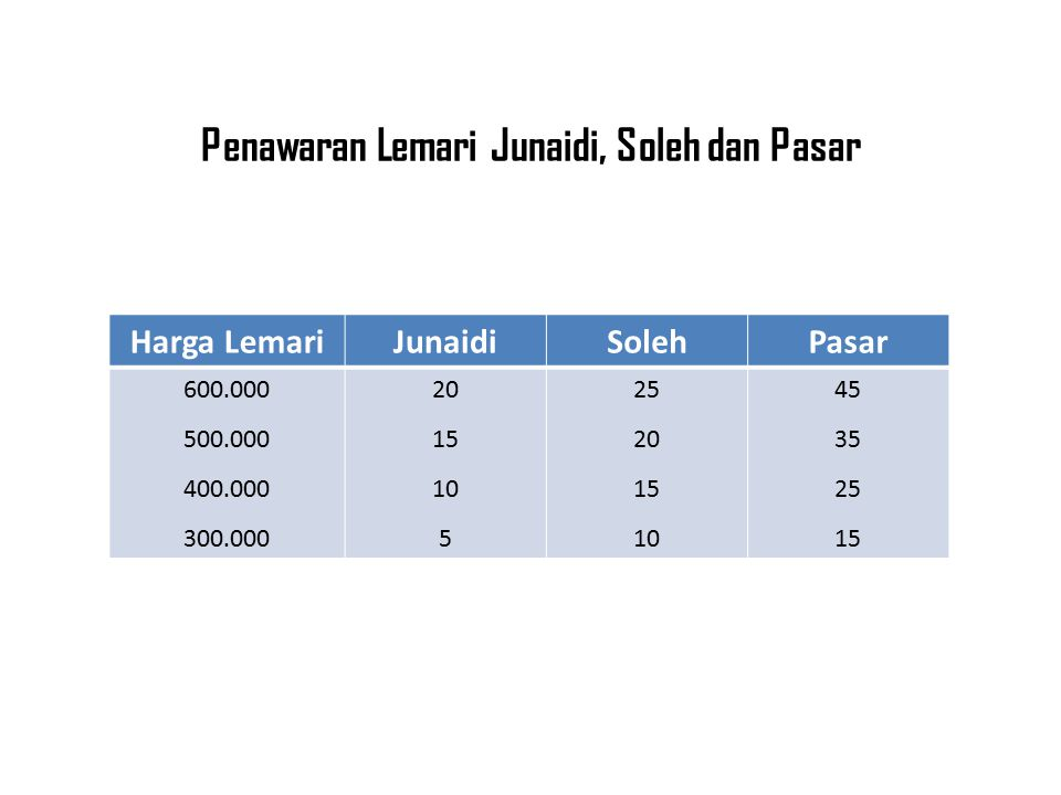 Penawaran Lemari Junaidi, Soleh dan Pasar Harga LemariJunaidiSolehPasar 600.000 500.000 400.000 300.000 20 15 10 5 25 20 15 10 45 35 25 15